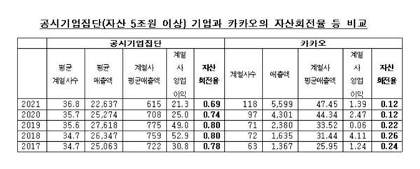 국내 공시 기업집단 기업들과 카카오의 자산회전율.