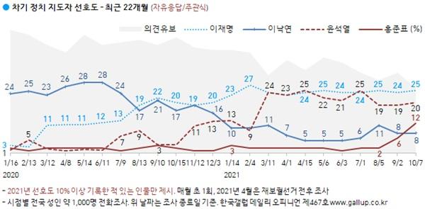 한국갤럽 10월 1주차 차기 대선주자 선호도 조사