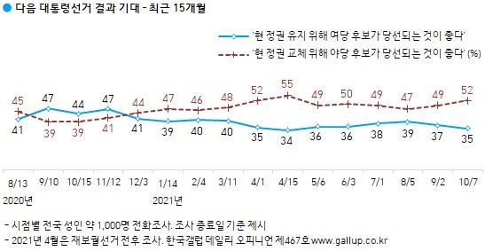 한국갤럽 10월 1주차 정권유지론 대 정권교체론 조사 결과