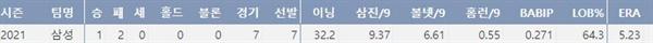 삼성 몽고메리의 주요 투구기록(출처: 야구기록실 KBReport.com)