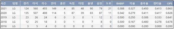 LG 홍창기 프로 통산 주요 기록 (출처: 야구기록실 KBReport.com)