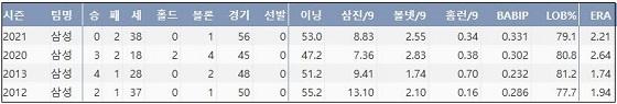 삼성 오승환 최근 4시즌 주요 기록 (출처: 야구기록실 KBReport.com)