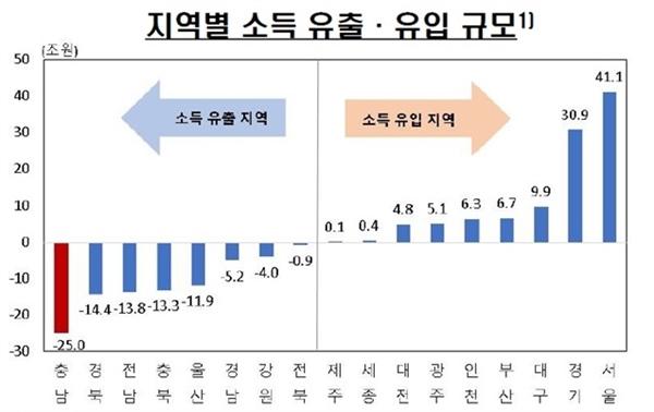 지역별 소득유출 현황 (2019년 기준 통계청)
