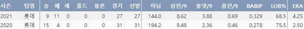 롯데 스트레일리의 주요 투구 기록(출처: 야구기록실 KBReport.com)