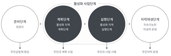 서울형 도시재생사업 과정
