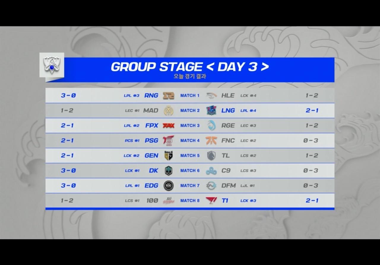 그룹스테이지 3일차 경기결과 2021 LoL 월드챔피언십 그룹스테이지 3일차 경기가 끝났다. 중국 LPL팀들이 전승을 거둔가운데, LCK팀들도 담원-T1-젠지가 나란히 승리를 거둔채 1라운드를 마쳤다.