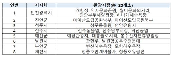 2022년도 열린관광지 선정 결과