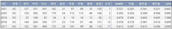 NC 나성범 최근 5시즌 주요 기록 (출처: 야구기록실 KBReport.com)