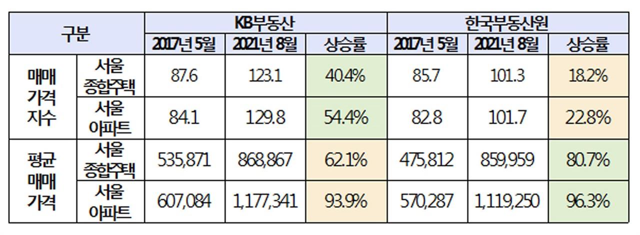 KB부동산-한국부동산원 서울 종합주택 매매가격지수 상승률 비교