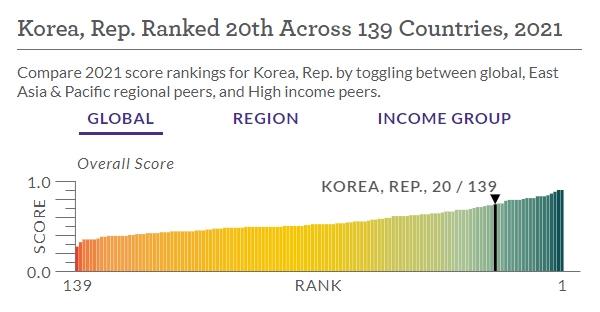 2021 한국의 법치주의지수