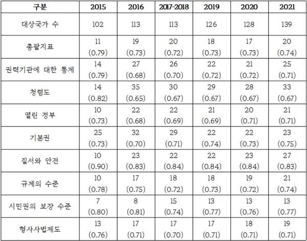 한국의 법치주의 지수 순위 및 점수(2015년-2021년)