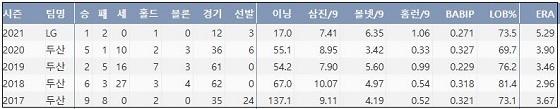 LG 함덕주 최근 5시즌 주요 기록 (출처: 야구기록실 KBReport.com)