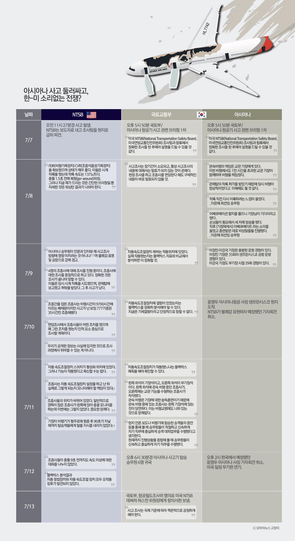 [인포그래픽] 아시아나 사고 10일... NTSB-국토부 왜 싸우나?...