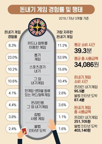 2018년 청소년 돈내기 게임 경험과 행태 조사 결과 한국도박문제관리센터가 지난 2018년 발표한 청소년 도박 실태에 대한 조사 결과 인포그래픽.
